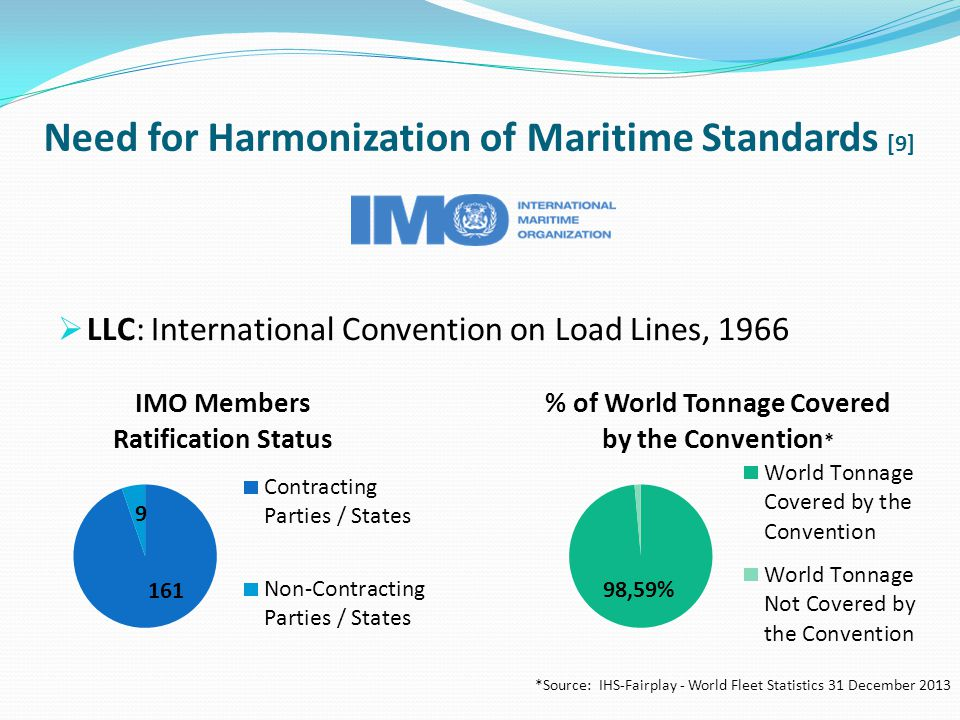 Need for Harmonization of Maritime Standards [9]